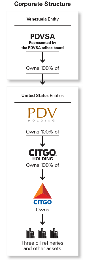 PDV Holding Corporate Structure